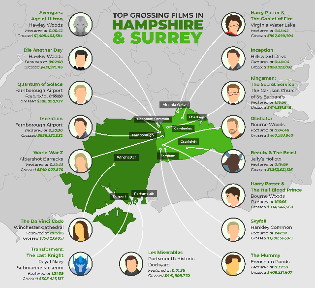 Highest Grossing films Surrey and Hampshire Infographic.png